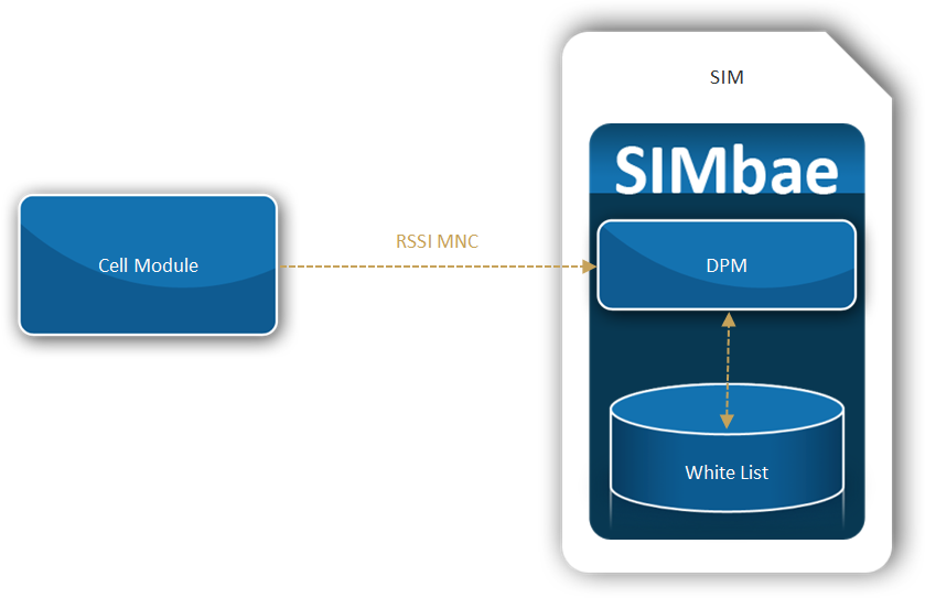 Data Connect It! Use Case for SIMbae Packet Data Reporter (PDR)