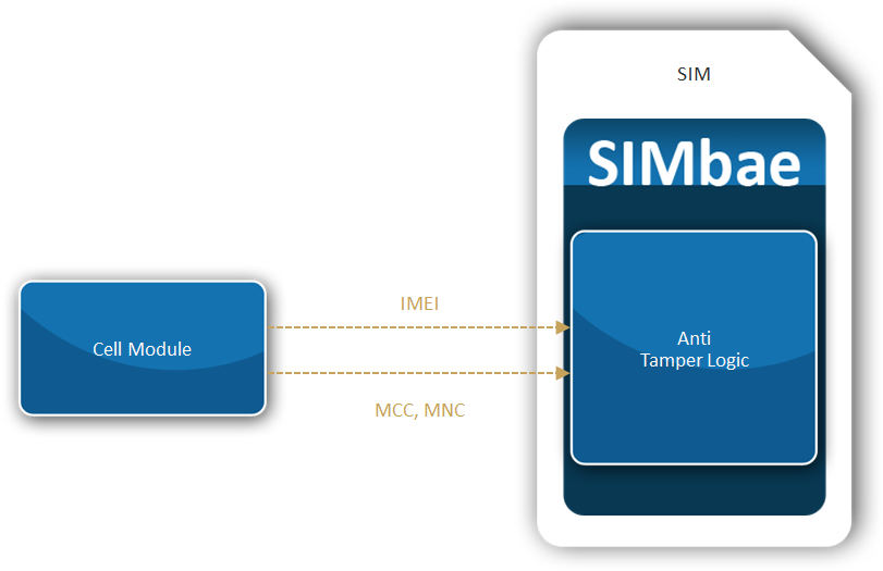 Link It! Use Case for SIMbae Anti Tamper