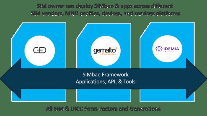 SIMbae Deployment Model