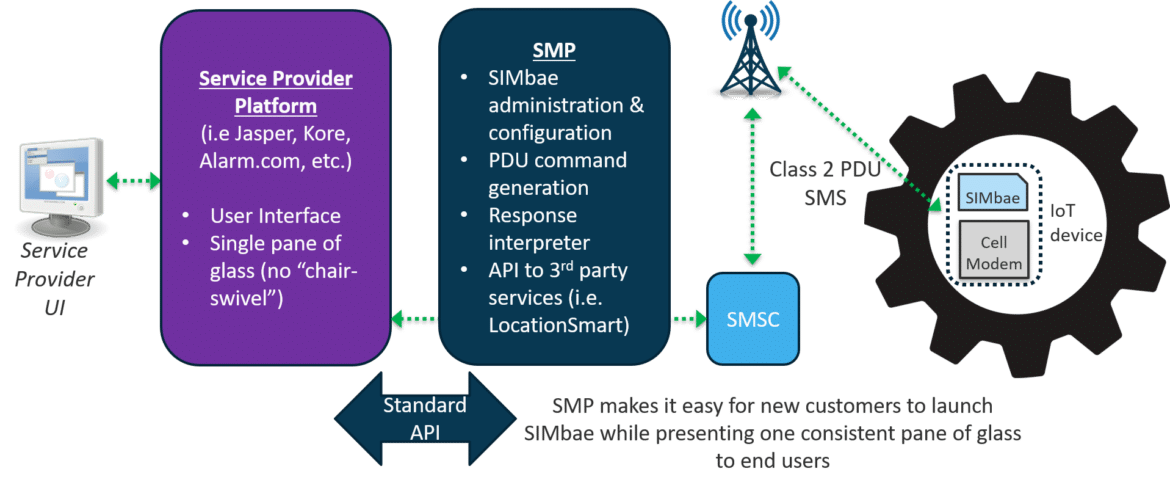 Able Device SMP